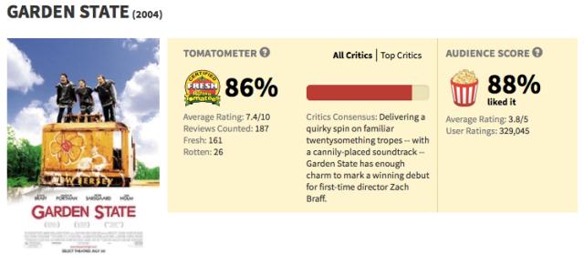 garden state tomatometer